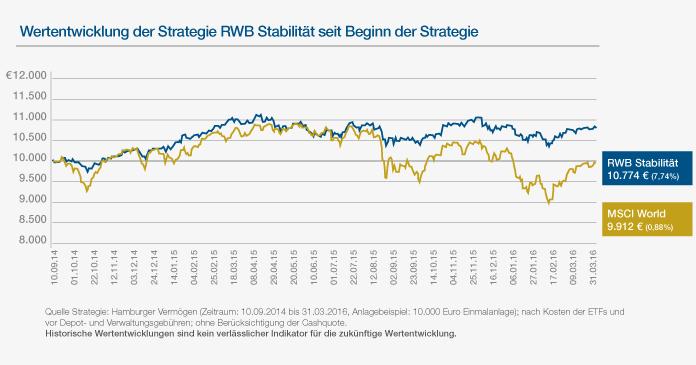 Statistik zur Wertentwicklung Strategie RWB Stabilität