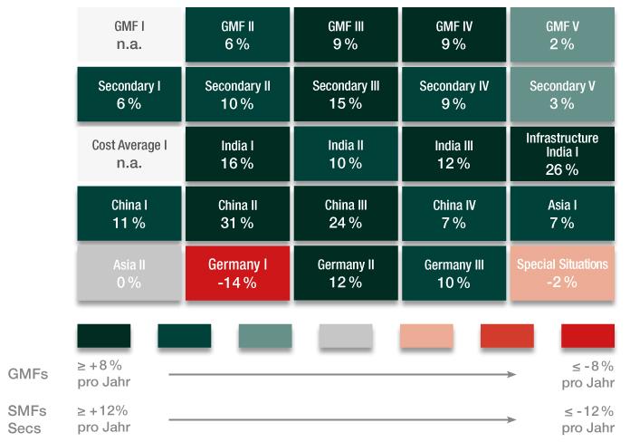 RWB Fonds mit Bewertungszuwachs in Übersicht