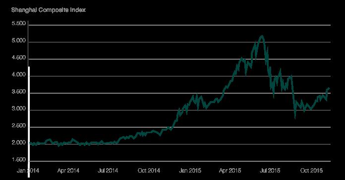 Kurvendiagramm über den Verlauf der Volatilität der Aktienmärkte